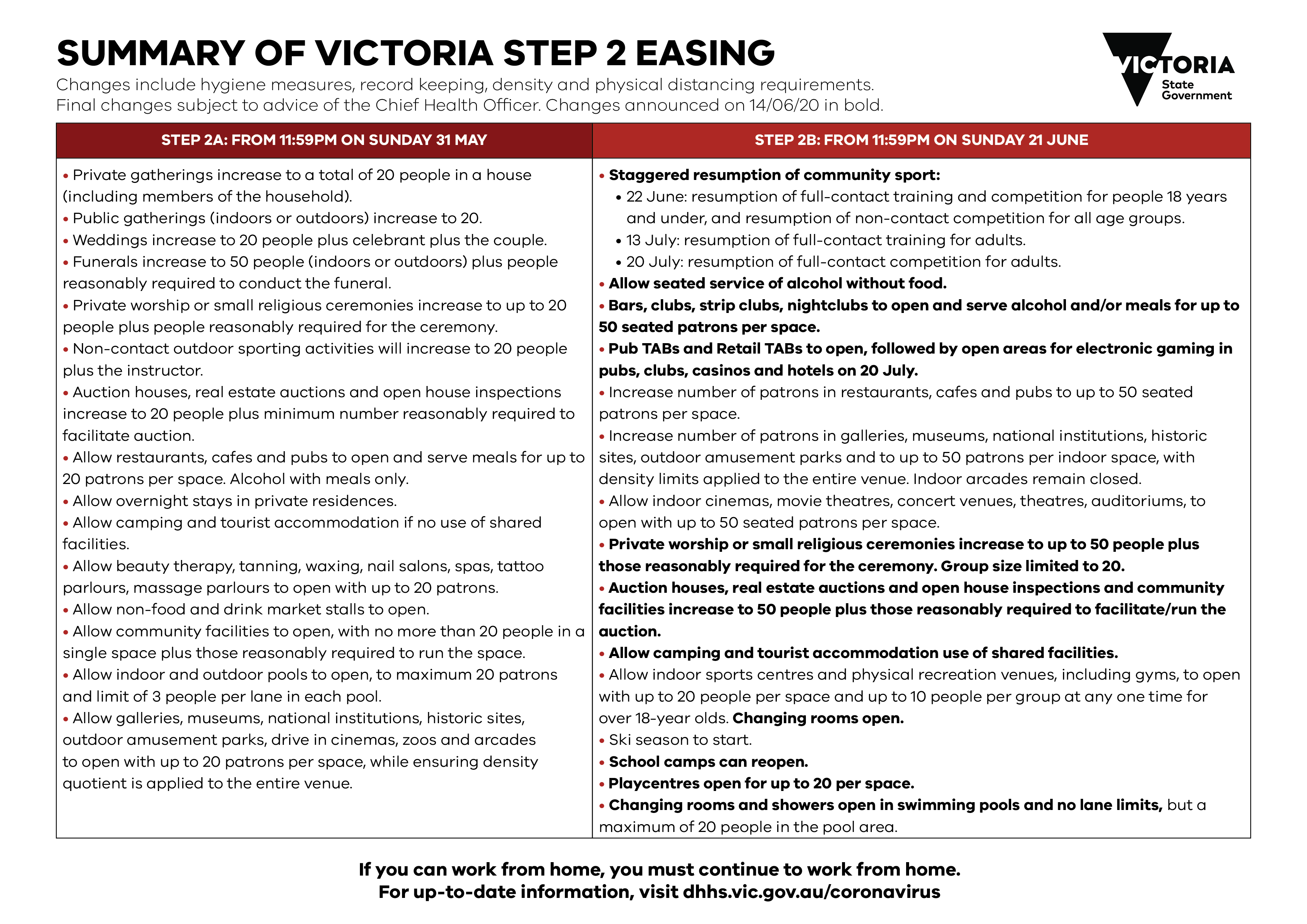 easing coronavirus restrictions victoria